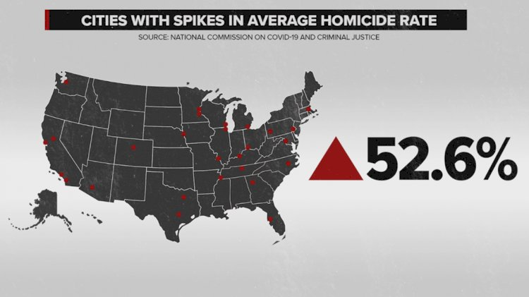 US sees highest jump in homicide rate in modern history, CDC find